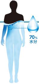 人間の体の70%が水分